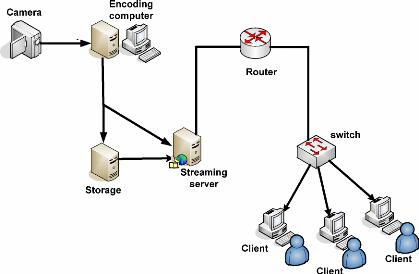 Internet video streaming arquitectura da rede de video live streaming ccuart Choice Image